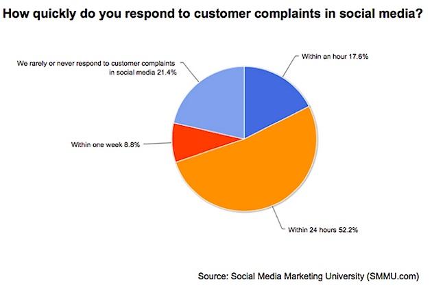 social-response-smmu-210314